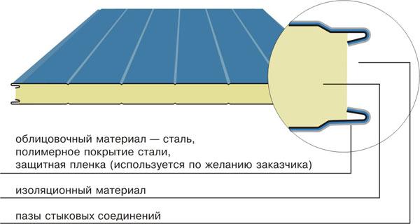 Конструкция холодильных сэндвич панелей